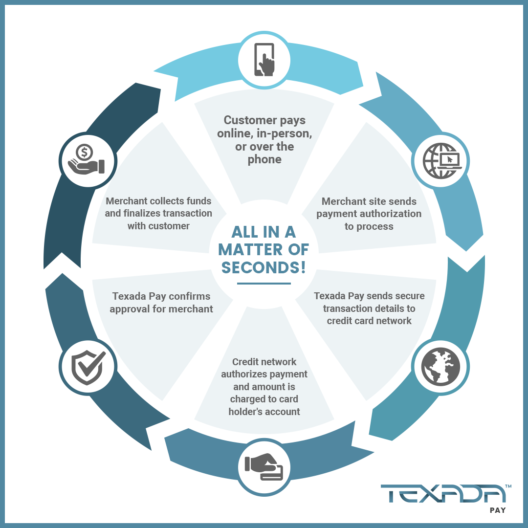 The Payment Cycle for Texada Pay