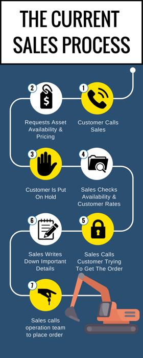 Current Sales Process