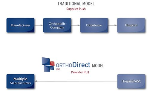 Traditional vs OrthoDirect